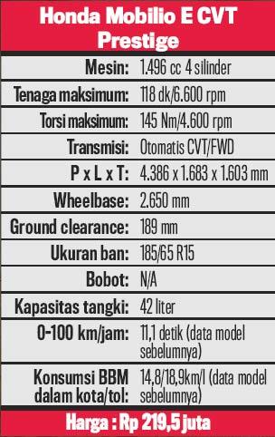 Honda_Mobilio_Baru-data